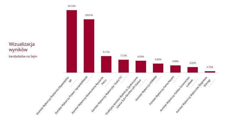 PKW - rozkład głosów w okręgu gdańskim na poszczególne komitety