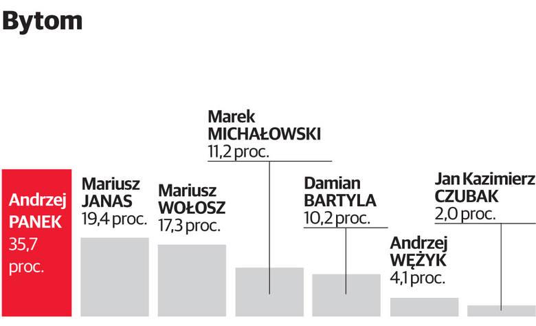 Wybory samorządowe 2018 w Bytomiu