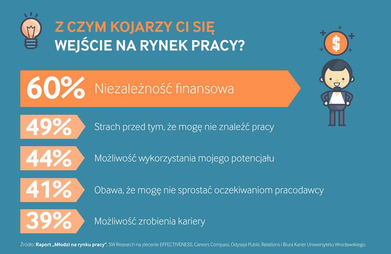 infografika rynek pracy