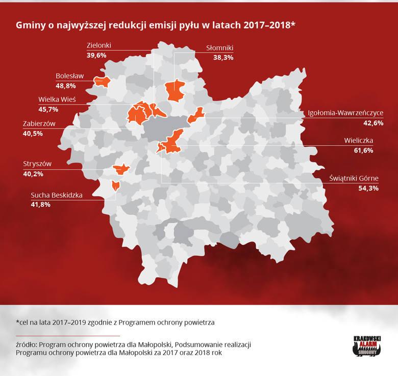 Smog dusi Małopolskę. Kilkanaście gmin nie zrobiło nic, by poprawić jakość powietrza. Przerażająca lista Krakowskiego Alarmu Smogowego