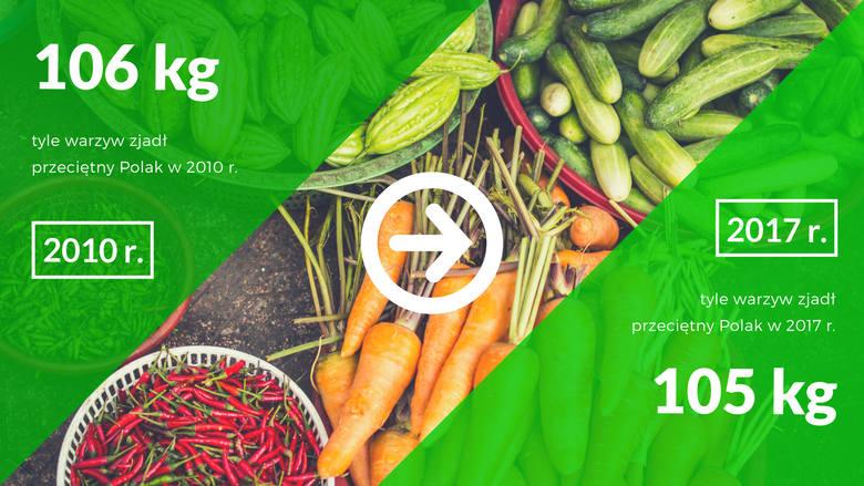 Owoce nie idą jednak w parze z warzywami, których zjadamy coraz mniej. W tym roku zmniejszyliśmy ich spożycie o 1 kg na osobę w stosunku do 2010 roku.