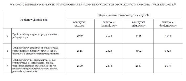 Rozporządzenie Ministra Edukacji Narodowej w sprawie wysokości minimalnych stawek wynagrodzenia zasadniczego nauczycieli o 1 września 2020 r.