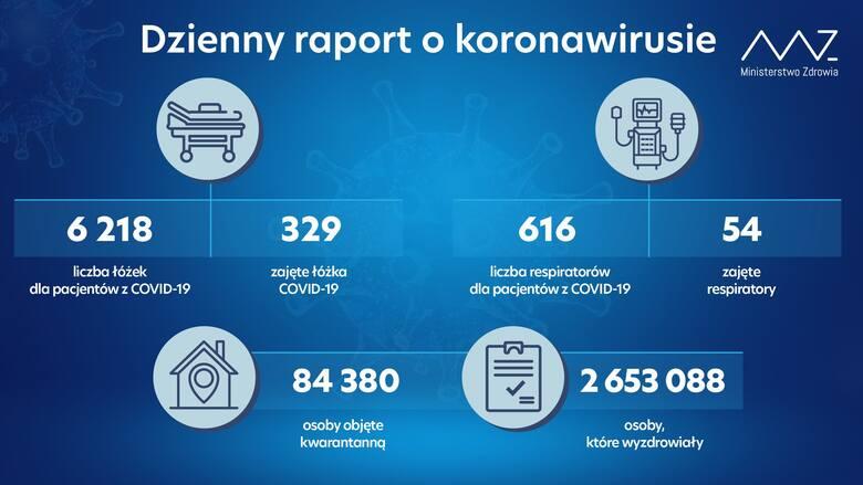 22 lipca w Polsce mamy 126 nowych zakażeń koronawirusem, zmarło 9 osób. Na Podkarpaciu 4 przypadki