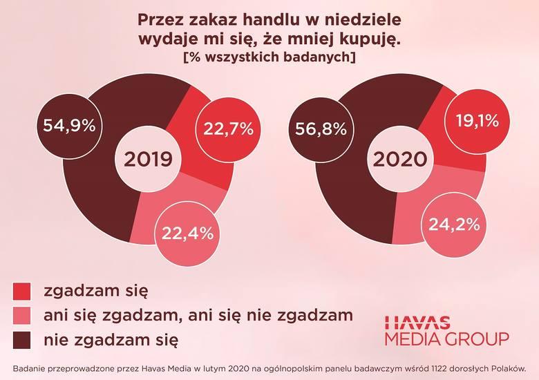 Badanie - opinie na temat zakazu handlu (luty 2020 r.)