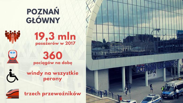 Jeszcze w 2016 roku była to największa stacja w Polsce, ale z powodu prac modernizacyjnych linii kolejowych, Poznań oddał pierwsze miejsce innym. Liczba