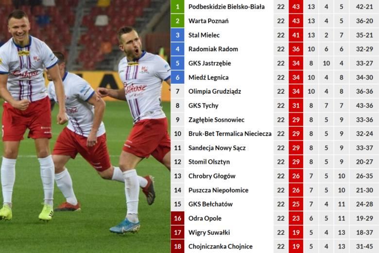 W Fortuna 1 Lidze pierwsze miejsce zajęłoby Podbeskidzie Bielsko-Biała. Na drugim miejscu zakończyłaby rozgrywki Warta Poznań - z takim samym dorobkiem