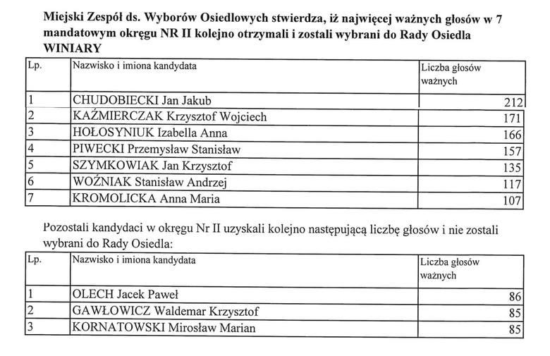 Wyniki wyborów do rad osiedli w Poznaniu 2019. <br /> <br /> <strong>Zobacz wyniki dla kolejnych osiedli ----></strong><br />