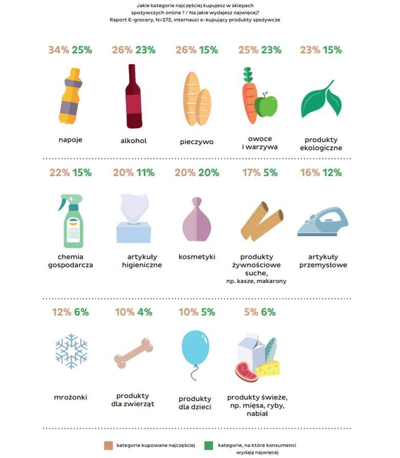 Zakupy internetowe. Co z żywności i gdzie kupujemy online?