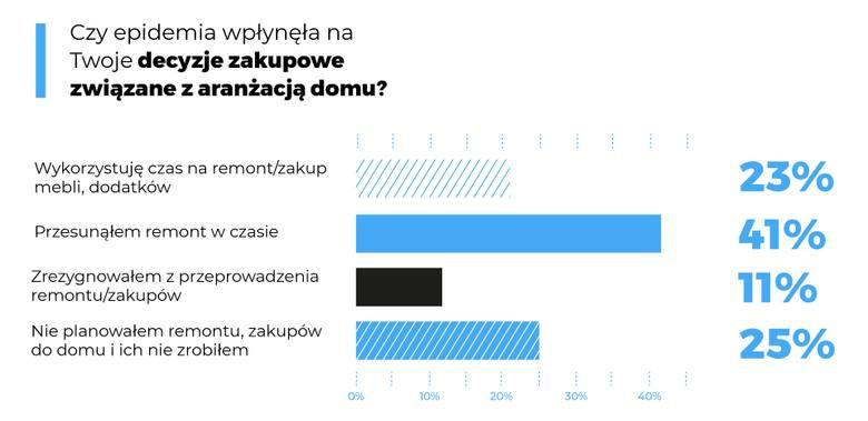 Polacy remontują w czasie epidemii. Co kupują w woj. pomorskim? Aż 58% z nas przeprowadza gruntowne porządki. Homebook sprawdził co kupujemy