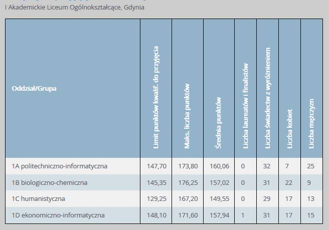 Progi punktowe w LO w Gdyni w 2019 r. w klasach dla absolwentów szkół podstawowych