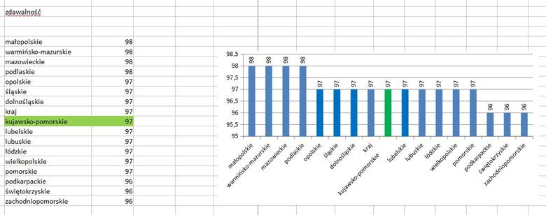 Wokół dużych miast wyniki matur w regionie są gorsze