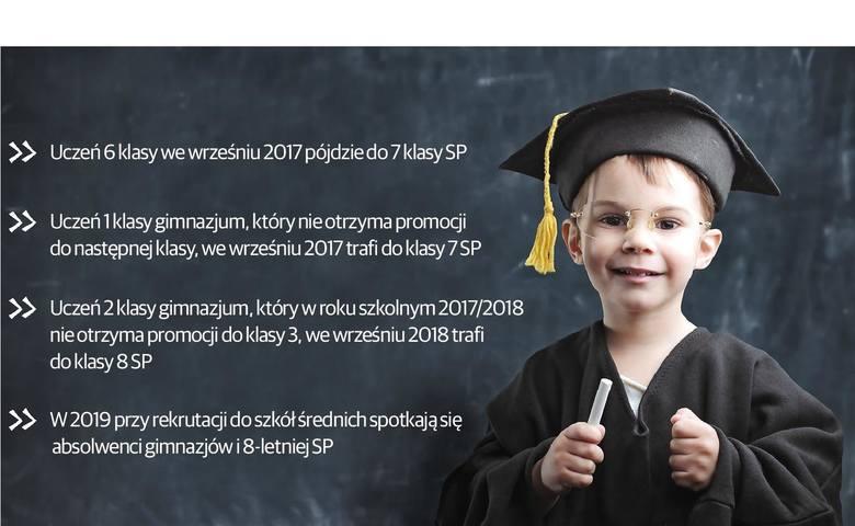 Spadną z gimnazjum do podstawówki