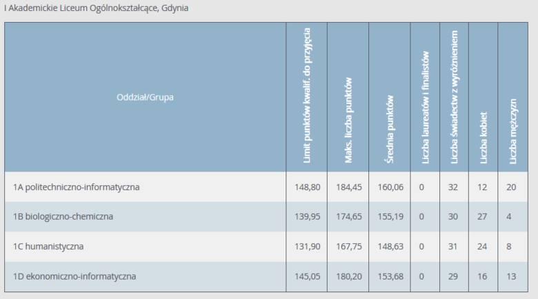 Progi punktowe 2020 w LO w Gdyni. Ile punktów musieli mieć absolwenci szkół podstawowych, aby dostać się do gdyńskich liceów w 2020 r.?