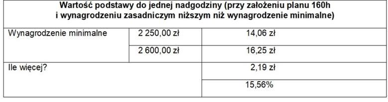 Opracowanie OCRK na podstawie danych z programu Inelo