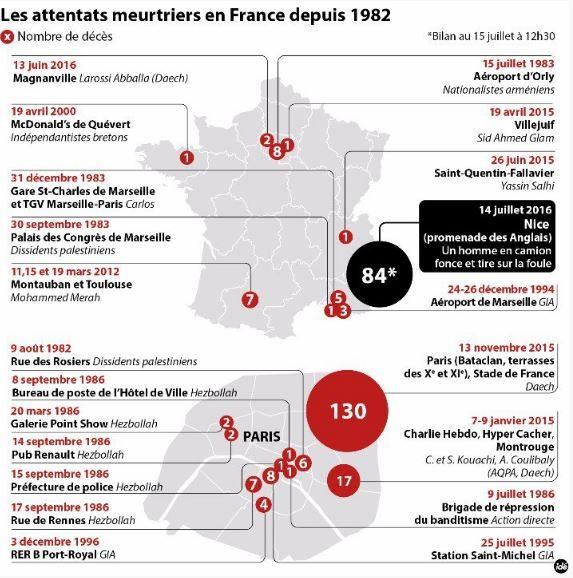 Zamachy we Francji od 1982 r.