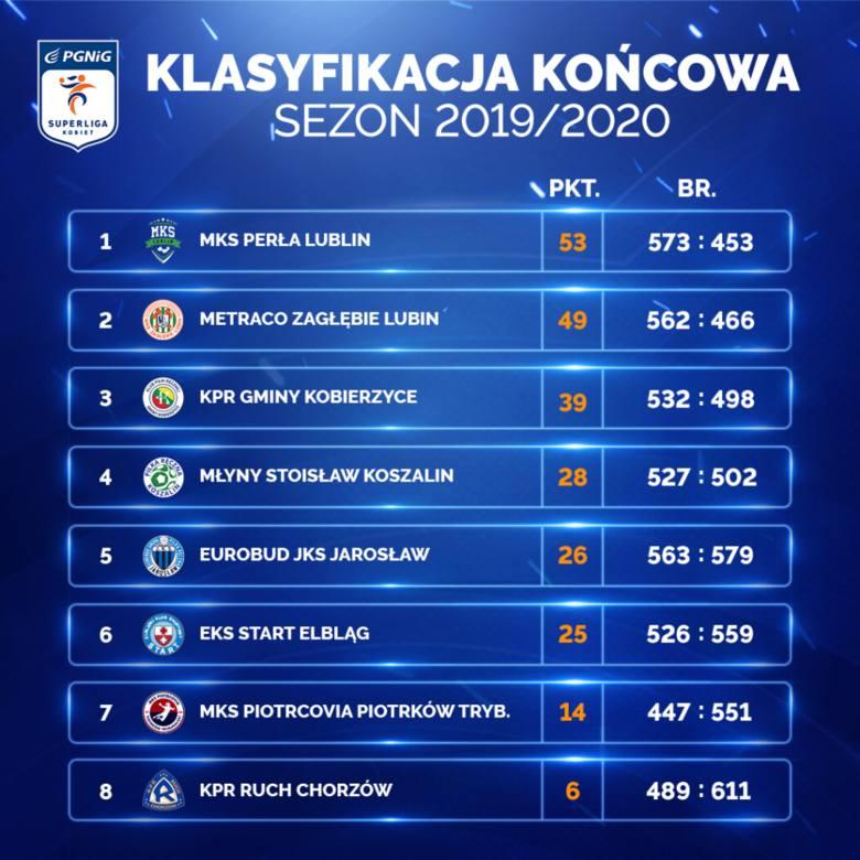 MKS Perła Lublin z kolejnym mistrzostwem Polski. Sezon 2019/20 w PGNiG Superlidze kobiet zakończony