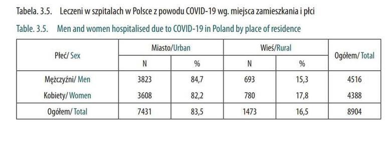 Leczeni w szpitalach w Polsce z powodu COVID-19 wg. miejsca zamieszkania i płci