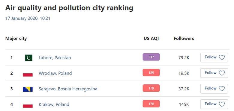 Smog dusi Wrocław. W piątek gorzej tylko w Kirgistanie i Pakistanie