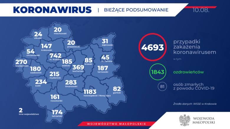 Koronawirus w Małopolsce. Rekordowa liczba zakażonych, Małopolska liderem [PONIEDZIAŁKOWE DANE]