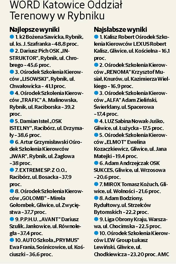 WORD Katowice Oddział Terenowy w RybnikuNajlepsze wyniki[lista][*]1. k2 Bożena Sawicka, Rybnik, ul. ks. J. Szafranka - 48,8 proc.[*]2. Dariusz Pich OSK