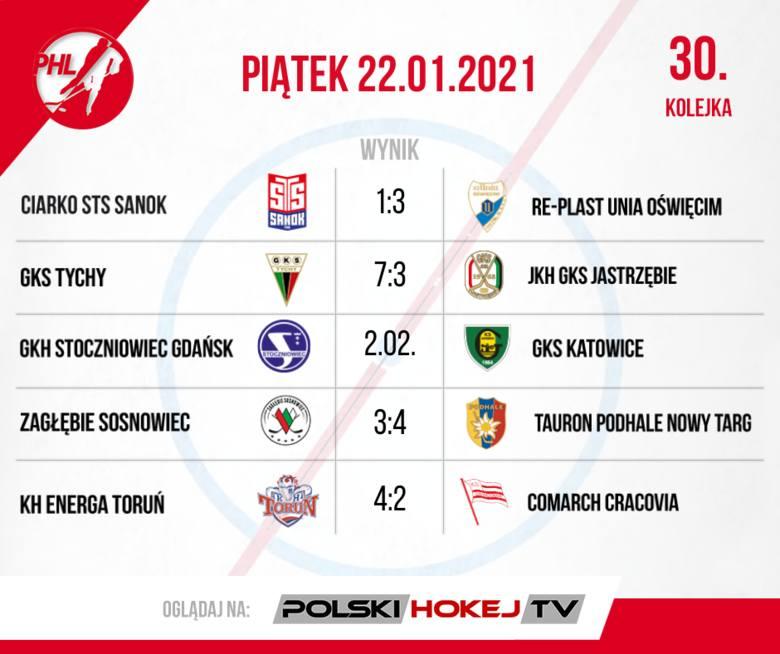 W PHL ważne zwycięstwa mistrza Polski. Podsumowanie 30. i 31. kolejki Polskiej Hokej Ligi