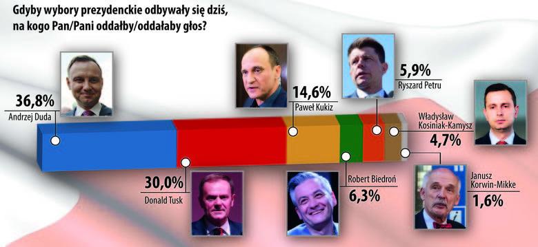 Andrzej Duda cieszy się największym poparciem w woj. podlaskim