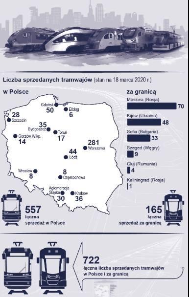 Trwają testy nowego Twista dla Częstochowy. Ile Pesa wyprodukowała dotąd tramwajów?