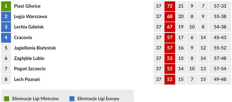 Tabela Lotto Ekstraklasy 2018/2019. Piast mistrzem, kto królem strzelców? Wyniki, terminarz, strzelcy 19.05.2019. 37. kolejka