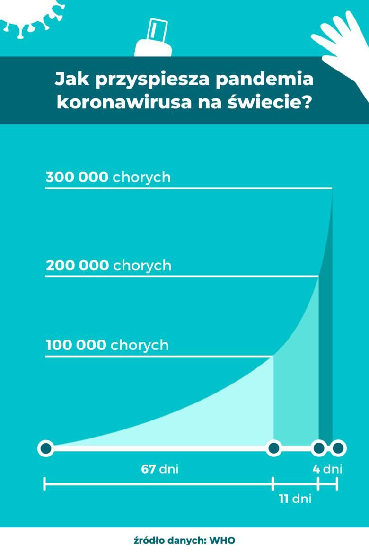 WHO: Pandemia koronawirusa przyspiesza, ale nadal można zmienić jej trajektorię