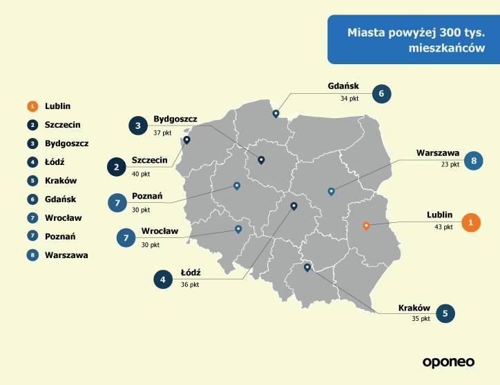 Kielce zostawiły za sobą Sosnowiec, z różnicą zaledwie 2 punktów i Radom, który był o 4 punkty niżej od zwycięzcy. - Wśród miast o największej populacji