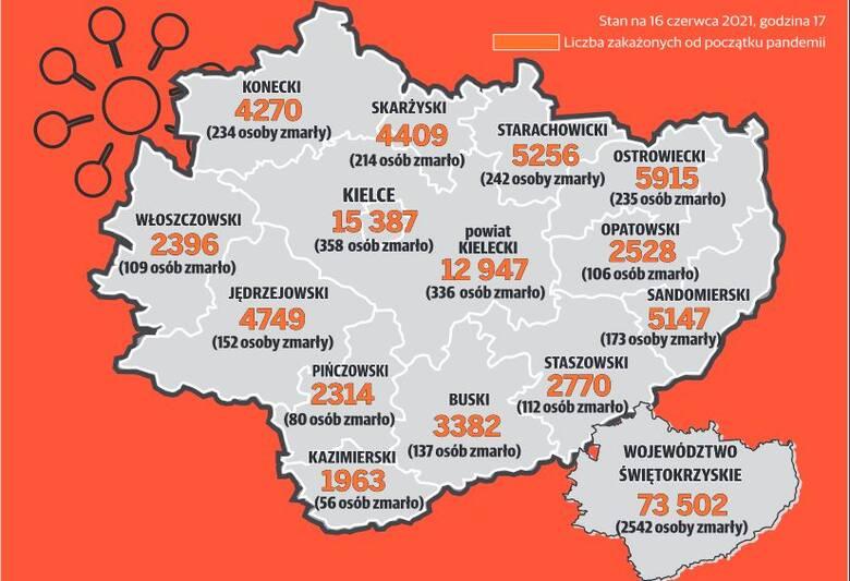 Koronawirus w Świętokrzyskiem. Od początku pandemii: 2546 osoby nie żyją. 73 515 zakażonych [MAPA]