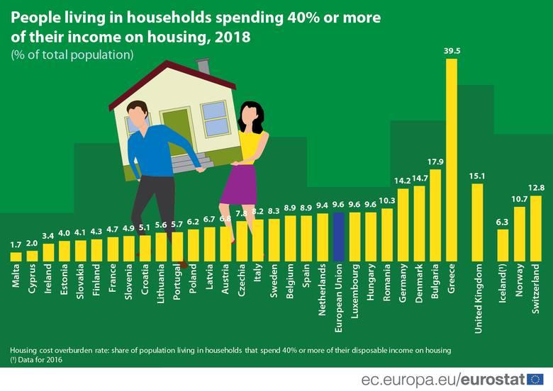 Eurostat wykres wydatki domowe