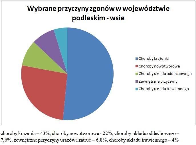 Wybrane przyczyny zgonów w województwie podlaskim (wsie).