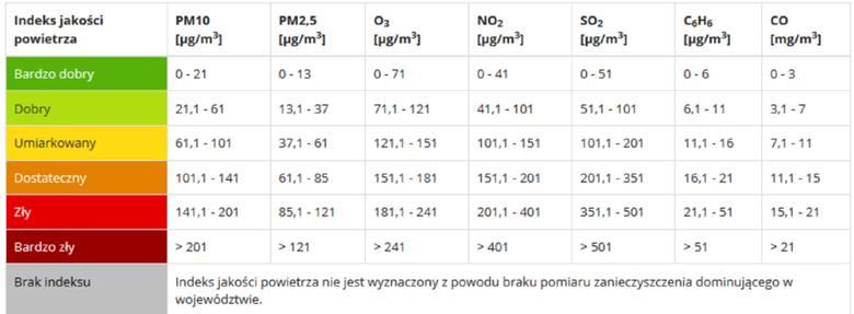 Kraków w smogu. Jakość powietrza pogorszyła się nagle w nocy z soboty na niedzielę 09.02