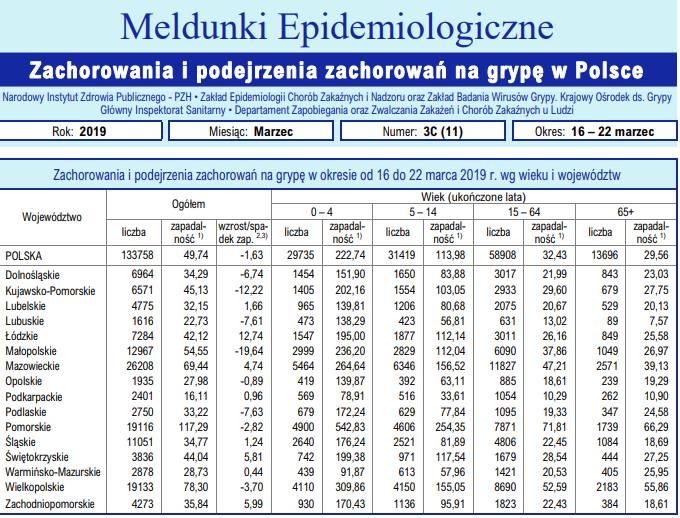 grypa w Polsce, statystyki zachorowań na grypę marzec 2019