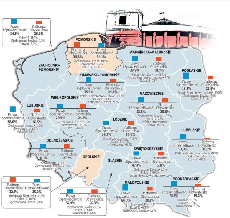 Sondaż przedwyborczy z podziałem na województwa