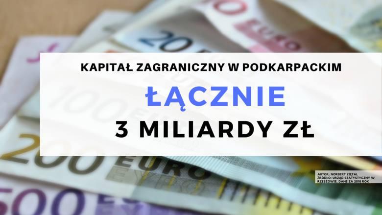 3 mld złotych wynosił kapitał zagraniczny zainwestowany w firmach w województwie podkarpackim.