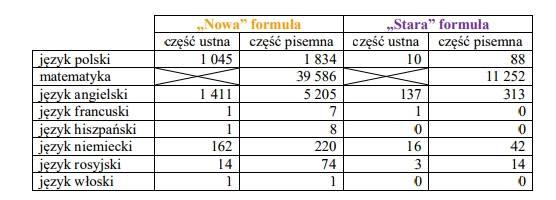 Matura poprawkowa 2017: Egzaminy maturalne poprawkowe 22-25 sierpnia 2017 [arkusze, harmonogram]