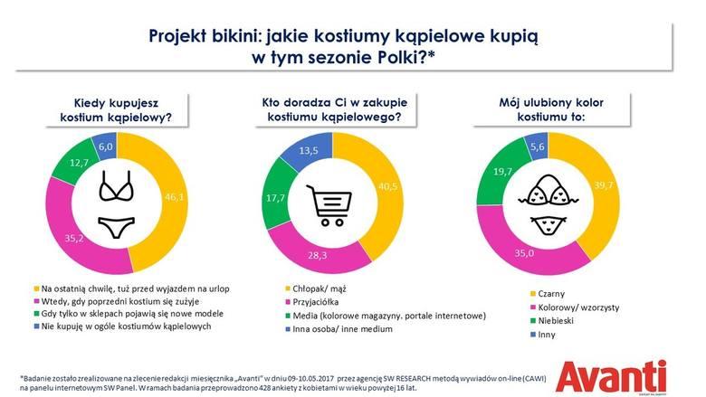 Jakie kostiumy kąpielowe kupią w tym sezonie Polki?
