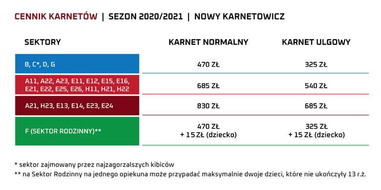 Wisła Kraków. Karnety na sezon 2020/2021. Ile kosztują? [CENY]