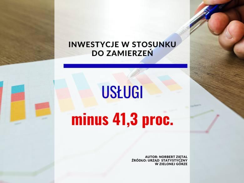 <strong>Inwestycje w 2020 r. w stosunku do pierwotnych zamierzeń</strong><br /> Usługi – minus 41,3 proc.