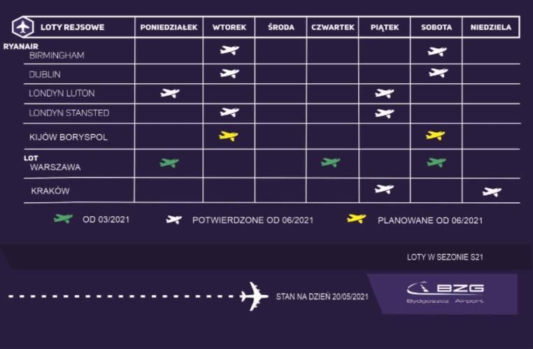 Od 18 czerwca polecimy Bombardierem z Portu Lotniczego w Bydgoszczy do Krakowa. Ile razy w tygodniu? [ceny biletów]