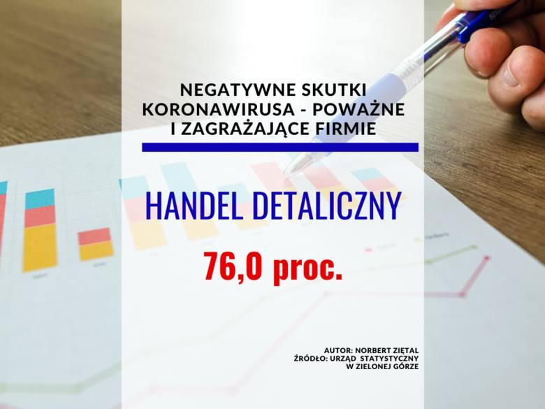 <strong>Negatywne skutki koronawirusa </strong><br /> <br /> Handel detaliczny<br /> marzec 2020<br /> poważne – 30,1 proc.<br /> zagrażające stabilności firmy – 17,2 proc.<br /> <strong>kwiecień 2020 (oczekiwania)</strong><br /> poważne – 48,5 proc.<br /> zagrażające stabilności firmy – 27,5 proc.