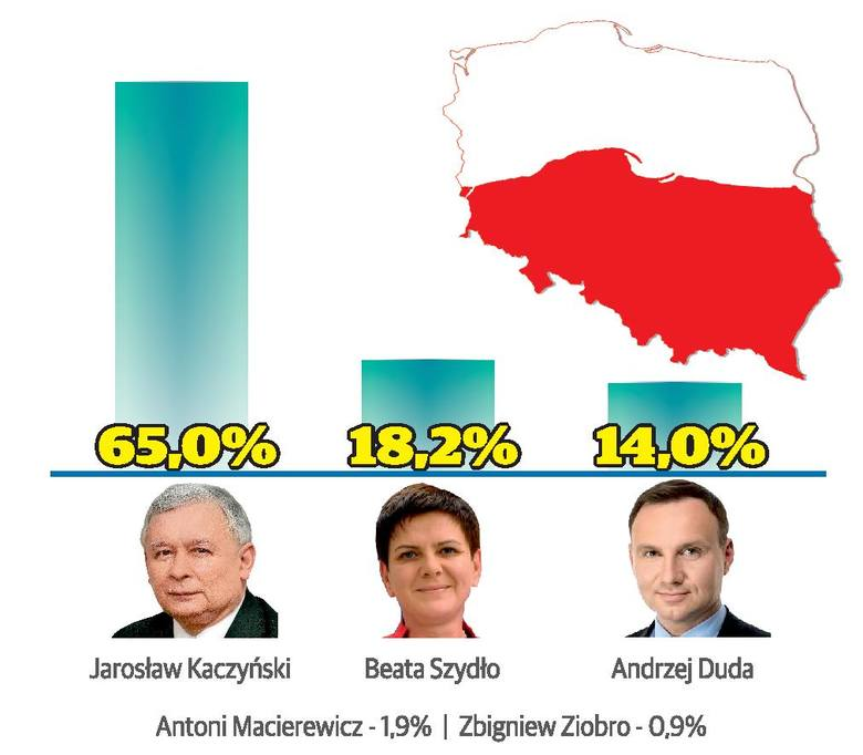 Sondaż Polska Press Grupy. PiS prowadzi w kraju i regionie!