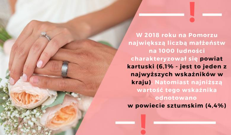 MAŁŻEŃSTWA I ROZWODY NA POMORZU W 2018 R. - RAPORT GUS. W zeszłym roku na Pomorzu rozwiodło się 3559 osób, a ślub wzięło około 12,5 tys. nowożeńców.