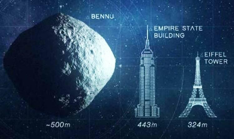 Bennu waży blisko 77 miliardów ton i ma 500 metrów średnicy (to więcej niż pięć boisk piłkarskich), jest 1664 razy cięższa od Titanica i okrąża Słońce