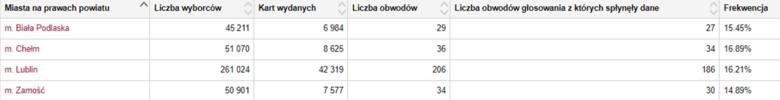 Wybory samorządowe 2018 w Lublinie i woj. lubelskim. Głosowanie trwa. Jaka jest frekwencja? (RELACJA)