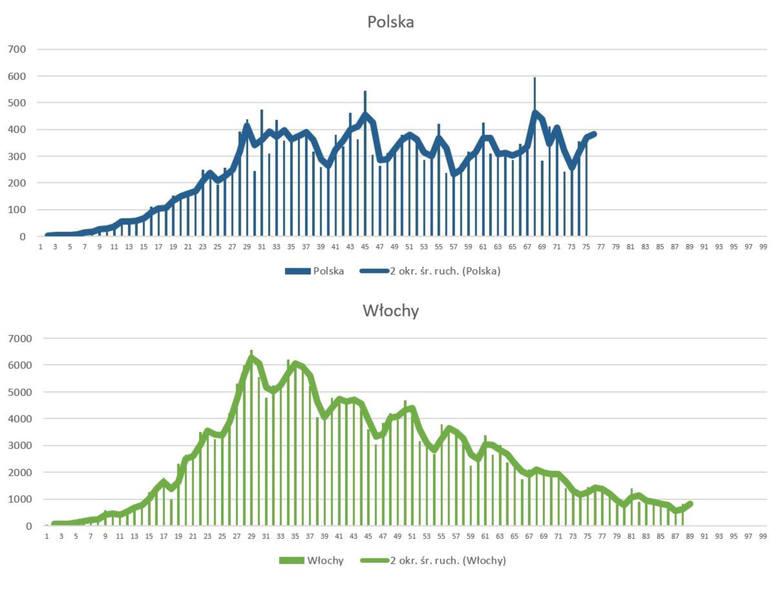 Polska vs WłochyTeraz porównanie Polski z drugą grupą państw, której przykładem są Włochy. Takie same krzywe ma większość krajów Europy Zachodniej, czyli