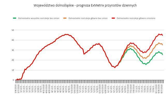 Koronawirus wróci na Dolny Śląsk za miesiąc [PROGNOZA]