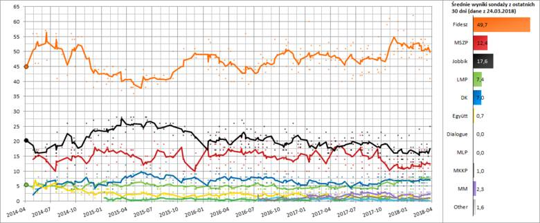 Wybory na Węgrzech 2018: Są wyniki. Rekordowa frekwencja. Wygrał Fidesz. Czy Viktor Orban zachowa większość konstytucyjną? [ZDJĘCIA] [WIDEO]